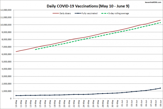 COVID-19 vaccinations in Ontario from May 10 - June 9, 2021. The red line is the cumulative number of daily doses administered, the dotted green line is a five-day rolling average of daily doses, and the blue line is the cumulative number of people fully vaccinated with two doses of vaccine. (Graphic: kawarthaNOW.com)