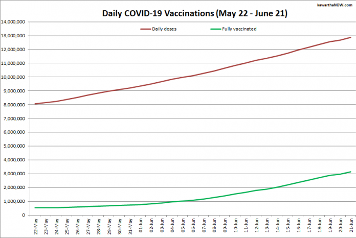 COVID-19 vaccinations in Ontario from May 22 - June 21, 2021. The red line is the cumulative number of daily doses administered and the green line is the cumulative number of people fully vaccinated with two doses of vaccine. (Graphic: kawarthaNOW.com)