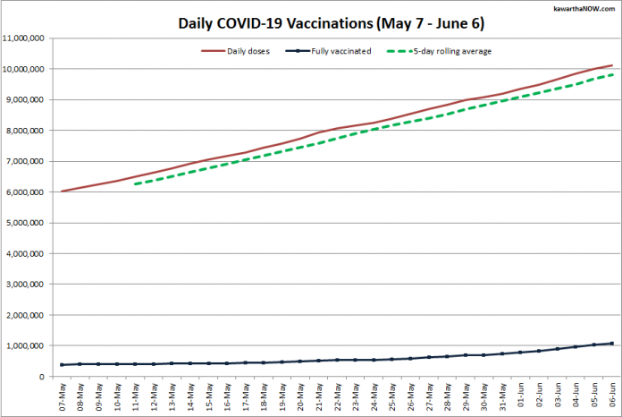 COVID-19 vaccinations in Ontario from May 7 - June 6, 2021. The red line is the cumulative number of daily doses administered, the dotted green line is a five-day rolling average of daily doses, and the blue line is the cumulative number of people fully vaccinated with two doses of vaccine. (Graphic: kawarthaNOW.com)