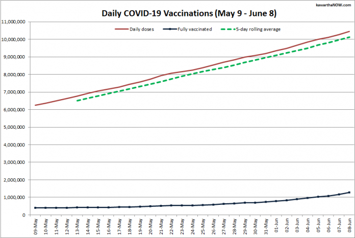 COVID-19 vaccinations in Ontario from May 9 - June 8, 2021. The red line is the cumulative number of daily doses administered, the dotted green line is a five-day rolling average of daily doses, and the blue line is the cumulative number of people fully vaccinated with two doses of vaccine. (Graphic: kawarthaNOW.com)