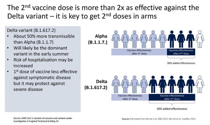To prevent a fourth wave of the pandemic due to the more transmissible the province intends to get as many Ontarians their second dose of vaccine as soon as possible. (Graphic: Ontario COVID-19 Science Advisory Table)