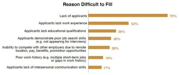 Reasons why respondents to the Workforce Development Board's 2021 EmployerOne Survey found it difficult to fill positions; respondents were able to select more than one reason. (Graphic: Workforce Development Board)