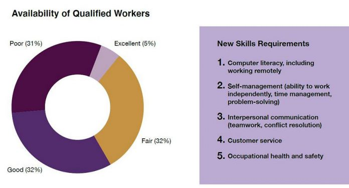 The availability of qualified workers, and employer requirements for new skills, according to respondents to the Workforce Development Board's 2021 EmployerOne Survey. (Graphic: Workforce Development Board)
