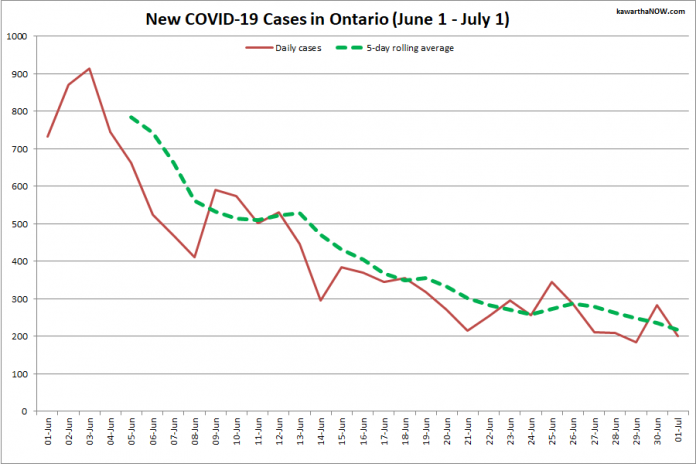 COVID-19 cases in Ontario from June 1 - July 1, 2021. The red line is the number of new cases reported daily, and the dotted green line is a five-day rolling average of new cases. (Graphic: kawarthaNOW.com)