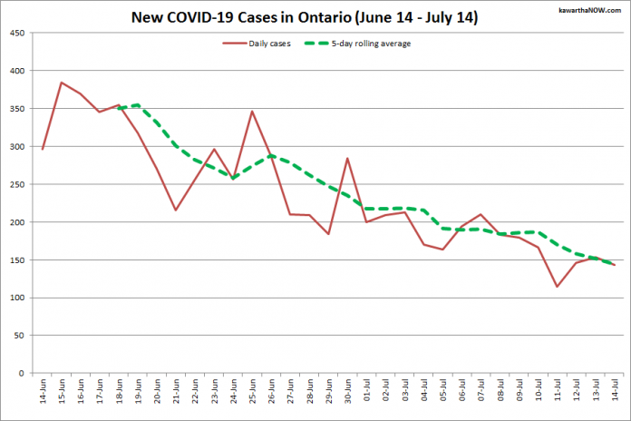 COVID-19 cases in Ontario from June 14 - July 14, 2021. The red line is the number of new cases reported daily, and the dotted green line is a five-day rolling average of new cases. (Graphic: kawarthaNOW.com)