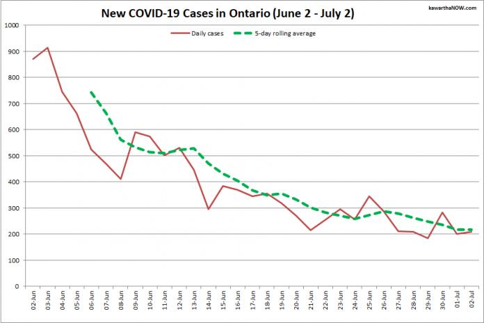 COVID-19-gevallen in Ontario van 2 juni tot 2 juli 2021. De rode lijn is het aantal nieuwe gevallen dat per dag is gemeld en de groene stippellijn is het vijfdaagse voortschrijdende gemiddelde van nieuwe gevallen.  (afbeelding: kawarthaNOW.com)