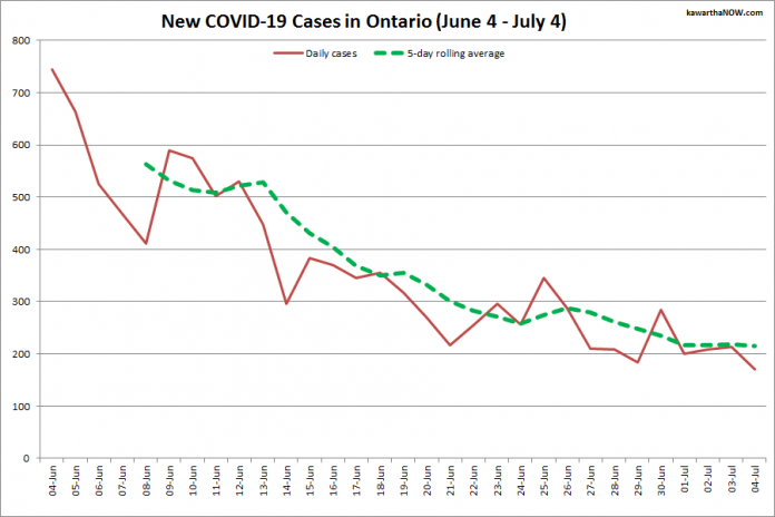 COVID-19 cases in Ontario from June 4 - July 4, 2021. The red line is the number of new cases reported daily, and the dotted green line is a five-day rolling average of new cases. (Graphic: kawarthaNOW.com)