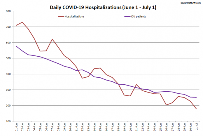 COVID-19 hospitalizations and ICU admissions in Ontario from June 1 - July 1, 2021. The red line is the daily number of COVID-19 hospitalizations and the purple line is the daily number of patients with COVID-19 in ICUs. (Graphic: kawarthaNOW.com)