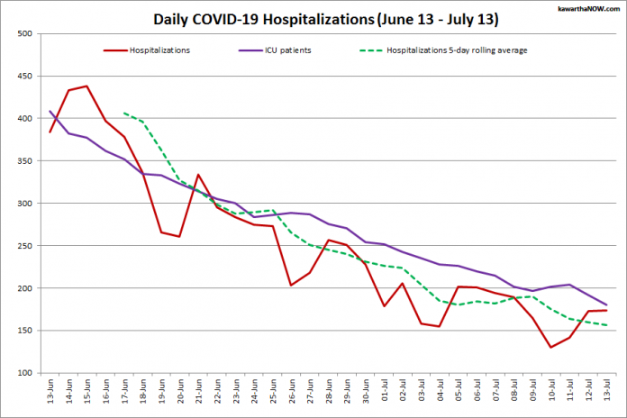 COVID-19 hospitalizations and ICU admissions in Ontario from June 13 - July 13, 2021. The red line is the daily number of COVID-19 hospitalizations, the dotted green line is a five-day rolling average of hospitalizations, and the purple line is the daily number of patients with COVID-19 in ICUs. (Graphic: kawarthaNOW.com)