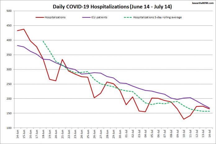 COVID-19 hospitalizations and ICU admissions in Ontario from June 14 - July 14, 2021. The red line is the daily number of COVID-19 hospitalizations, the dotted green line is a five-day rolling average of hospitalizations, and the purple line is the daily number of patients with COVID-19 in ICUs. (Graphic: kawarthaNOW.com)