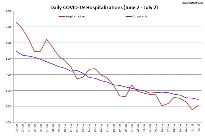 COVID-19 ziekenhuisopnames en IC-opnames in Ontario van 2 juni tot 2 juli 2021. De rode lijn is het dagelijkse aantal COVID-19 ziekenhuisopnames en de paarse lijn is het dagelijkse aantal patiënten met COVID-19 op IC's.  (afbeelding: kawarthaNOW.com)