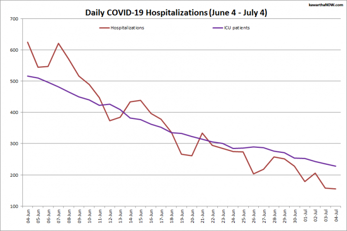 COVID-19 hospitalizations and ICU admissions in Ontario from June 4 - July 4, 2021. The red line is the daily number of COVID-19 hospitalizations and the purple line is the daily number of patients with COVID-19 in ICUs. (Graphic: kawarthaNOW.com)