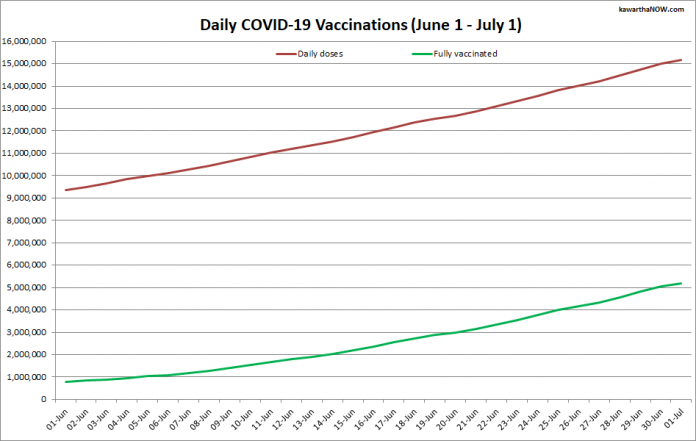 COVID-19 vaccinations in Ontario from June 1 - July 1, 2021. The red line is the cumulative number of daily doses administered and the green line is the cumulative number of people fully vaccinated with two doses of vaccine. (Graphic: kawarthaNOW.com)