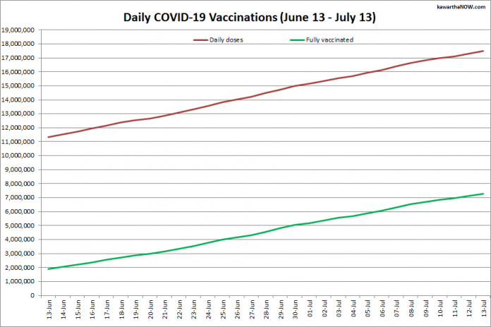 COVID-19 vaccinations in Ontario from June 13 - July 13, 2021. The red line is the cumulative number of daily doses administered and the green line is the cumulative number of people fully vaccinated with two doses of vaccine. (Graphic: kawarthaNOW.com)