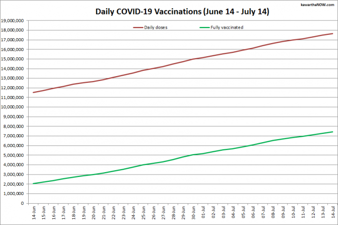 COVID-19 vaccinations in Ontario from June 14 - July 14, 2021. The red line is the cumulative number of daily doses administered and the green line is the cumulative number of people fully vaccinated with two doses of vaccine. (Graphic: kawarthaNOW.com)