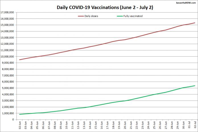 COVID-19-vaccinaties in Ontario van 2 juni tot 2 juli 2021. De rode lijn is het cumulatieve aantal ingenomen dagelijkse doses en de groene lijn is het cumulatieve aantal mensen dat volledig is gevaccineerd met twee doses van het vaccin.  (afbeelding: kawarthaNOW.com)