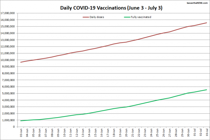 COVID-19 vaccinations in Ontario from June 4 - July 4, 2021. The red line is the cumulative number of daily doses administered and the green line is the cumulative number of people fully vaccinated with two doses of vaccine. (Graphic: kawarthaNOW.com)