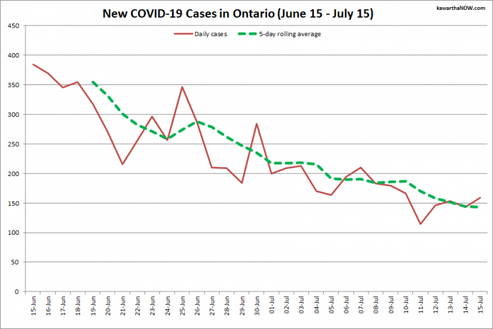 COVID-19 cases in Ontario from June 15 - July 15, 2021. The red line is the number of new cases reported daily, and the dotted green line is a five-day rolling average of new cases. (Graphic: kawarthaNOW.com)
