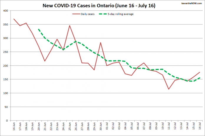 COVID-19 cases in Ontario from June 16 - July 16, 2021. The red line is the number of new cases reported daily, and the dotted green line is a five-day rolling average of new cases. (Graphic: kawarthaNOW.com)