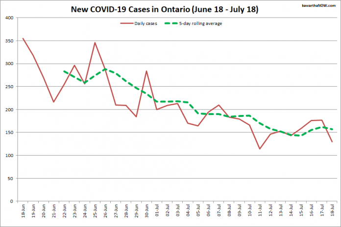 COVID-19 cases in Ontario from June 18 - July 18, 2021. The red line is the number of new cases reported daily, and the dotted green line is a five-day rolling average of new cases. (Graphic: kawarthaNOW.com)