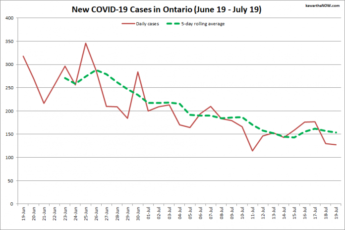 COVID-19 cases in Ontario from June 19 - July 19, 2021. The red line is the number of new cases reported daily, and the dotted green line is a five-day rolling average of new cases. (Graphic: kawarthaNOW.com)