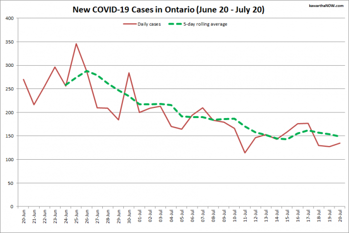 COVID-19 cases in Ontario from June 20 - July 20, 2021. The red line is the number of new cases reported daily, and the dotted green line is a five-day rolling average of new cases. (Graphic: kawarthaNOW.com)