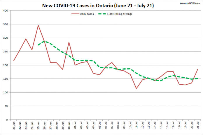 COVID-19 cases in Ontario from June 21 - July 21, 2021. The red line is the number of new cases reported daily, and the dotted green line is a five-day rolling average of new cases. (Graphic: kawarthaNOW.com)