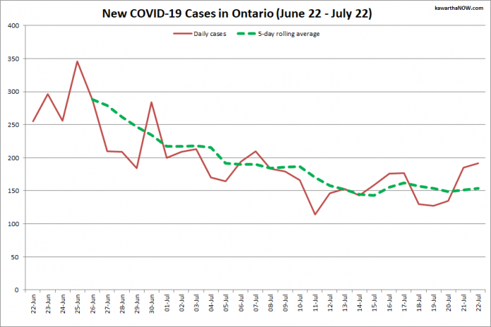 COVID-19 cases in Ontario from June 22 - July 22, 2021. The red line is the number of new cases reported daily, and the dotted green line is a five-day rolling average of new cases. (Graphic: kawarthaNOW.com)
