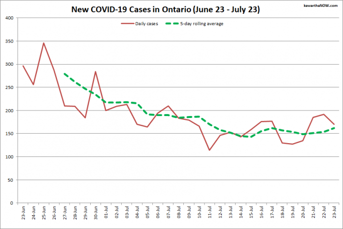 COVID-19 cases in Ontario from June 23 - July 23, 2021. The red line is the number of new cases reported daily, and the dotted green line is a five-day rolling average of new cases. (Graphic: kawarthaNOW.com)