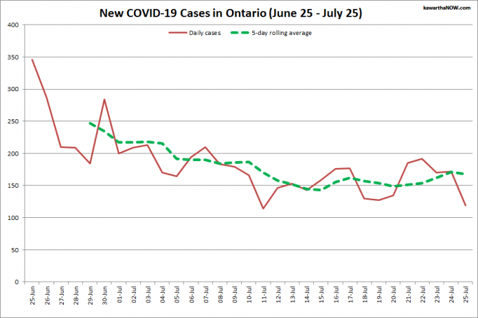 COVID-19 cases in Ontario from June 25 - July 25, 2021. The red line is the number of new cases reported daily, and the dotted green line is a five-day rolling average of new cases. (Graphic: kawarthaNOW.com)