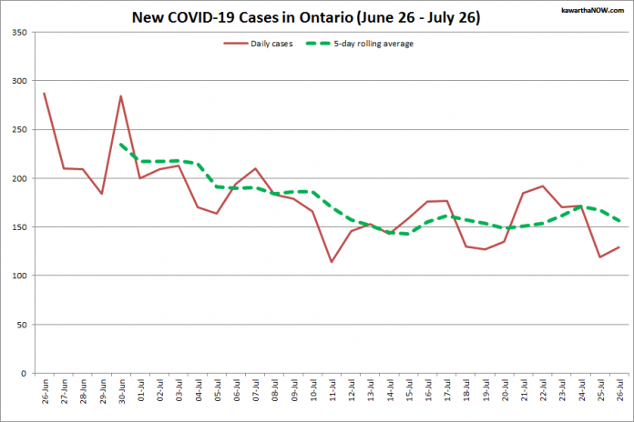 COVID-19 cases in Ontario from June 26 - July 26, 2021. The red line is the number of new cases reported daily, and the dotted green line is a five-day rolling average of new cases. (Graphic: kawarthaNOW.com)