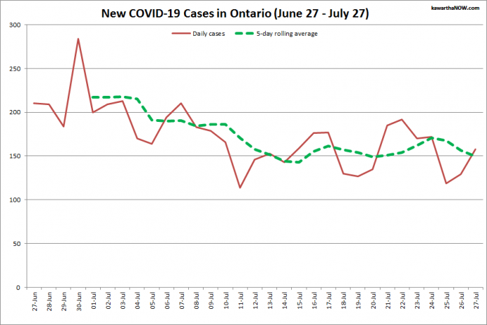 COVID-19 cases in Ontario from June 27 - July 27, 2021. The red line is the number of new cases reported daily, and the dotted green line is a five-day rolling average of new cases. (Graphic: kawarthaNOW.com)