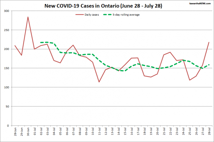 COVID-19 cases in Ontario from June 28 - July 28, 2021. The red line is the number of new cases reported daily, and the dotted green line is a five-day rolling average of new cases. (Graphic: kawarthaNOW.com)