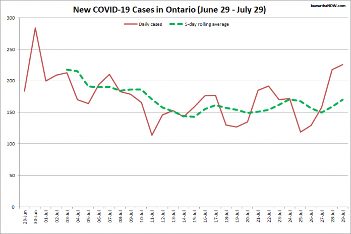 COVID-19 cases in Ontario from June 29 - July 29, 2021. The red line is the number of new cases reported daily, and the dotted green line is a five-day rolling average of new cases. (Graphic: kawarthaNOW.com)