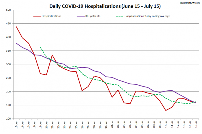 COVID-19 hospitalizations and ICU admissions in Ontario from June 15 - July 15, 2021. The red line is the daily number of COVID-19 hospitalizations, the dotted green line is a five-day rolling average of hospitalizations, and the purple line is the daily number of patients with COVID-19 in ICUs. (Graphic: kawarthaNOW.com)