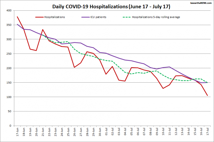 COVID-19 hospitalizations and ICU admissions in Ontario from June 16 - July 16, 2021. The red line is the daily number of COVID-19 hospitalizations, the dotted green line is a five-day rolling average of hospitalizations, and the purple line is the daily number of patients with COVID-19 in ICUs. (Graphic: kawarthaNOW.com)