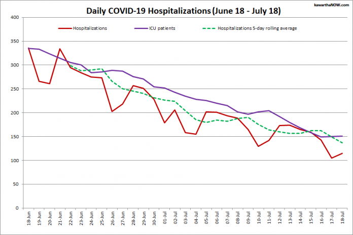 COVID-19 hospitalizations and ICU admissions in Ontario from June 18 - July 18, 2021. The red line is the daily number of COVID-19 hospitalizations, the dotted green line is a five-day rolling average of hospitalizations, and the purple line is the daily number of patients with COVID-19 in ICUs. (Graphic: kawarthaNOW.com)