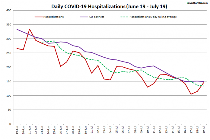 COVID-19 hospitalizations and ICU admissions in Ontario from June 19 - July 19, 2021. The red line is the daily number of COVID-19 hospitalizations, the dotted green line is a five-day rolling average of hospitalizations, and the purple line is the daily number of patients with COVID-19 in ICUs. (Graphic: kawarthaNOW.com)