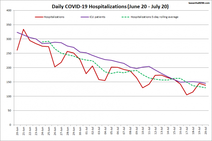 COVID-19 hospitalizations and ICU admissions in Ontario from June 20 - July 20, 2021. The red line is the daily number of COVID-19 hospitalizations, the dotted green line is a five-day rolling average of hospitalizations, and the purple line is the daily number of patients with COVID-19 in ICUs. (Graphic: kawarthaNOW.com)