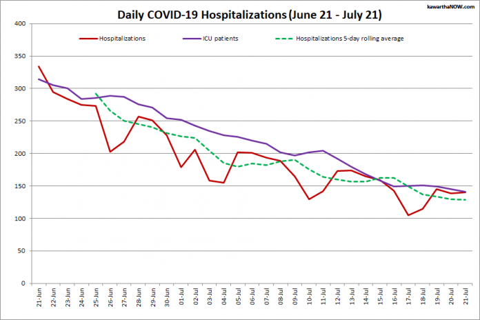 COVID-19 hospitalizations and ICU admissions in Ontario from June 21 - July 21, 2021. The red line is the daily number of COVID-19 hospitalizations, the dotted green line is a five-day rolling average of hospitalizations, and the purple line is the daily number of patients with COVID-19 in ICUs. (Graphic: kawarthaNOW.com)