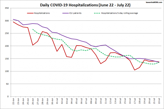 COVID-19 hospitalizations and ICU admissions in Ontario from June 22 - July 22, 2021. The red line is the daily number of COVID-19 hospitalizations, the dotted green line is a five-day rolling average of hospitalizations, and the purple line is the daily number of patients with COVID-19 in ICUs. (Graphic: kawarthaNOW.com)