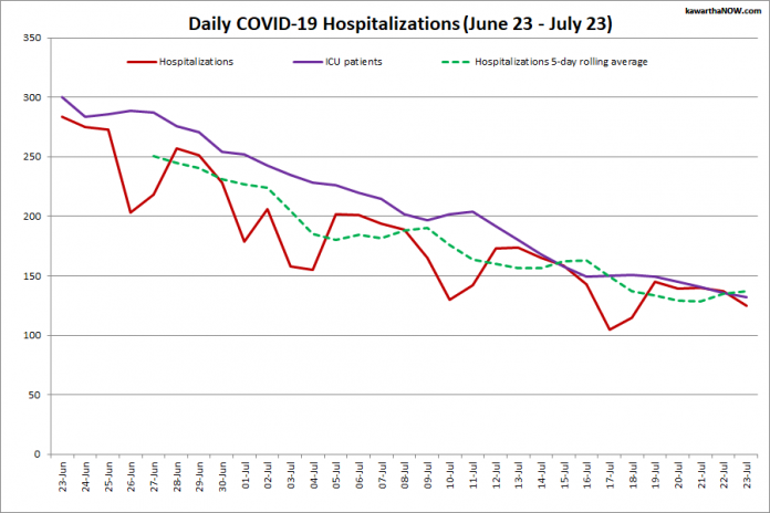 COVID-19 hospitalizations and ICU admissions in Ontario from June 23 - July 23, 2021. The red line is the daily number of COVID-19 hospitalizations, the dotted green line is a five-day rolling average of hospitalizations, and the purple line is the daily number of patients with COVID-19 in ICUs. (Graphic: kawarthaNOW.com)