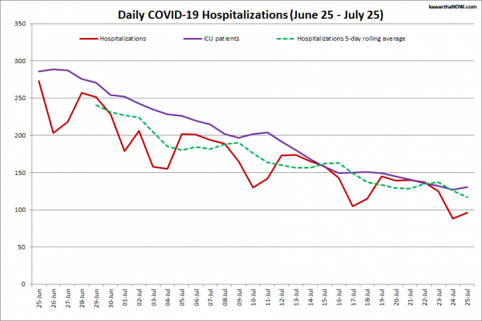 COVID-19 hospitalizations and ICU admissions in Ontario from June 25 - July 25, 2021. The red line is the daily number of COVID-19 hospitalizations, the dotted green line is a five-day rolling average of hospitalizations, and the purple line is the daily number of patients with COVID-19 in ICUs. (Graphic: kawarthaNOW.com)
