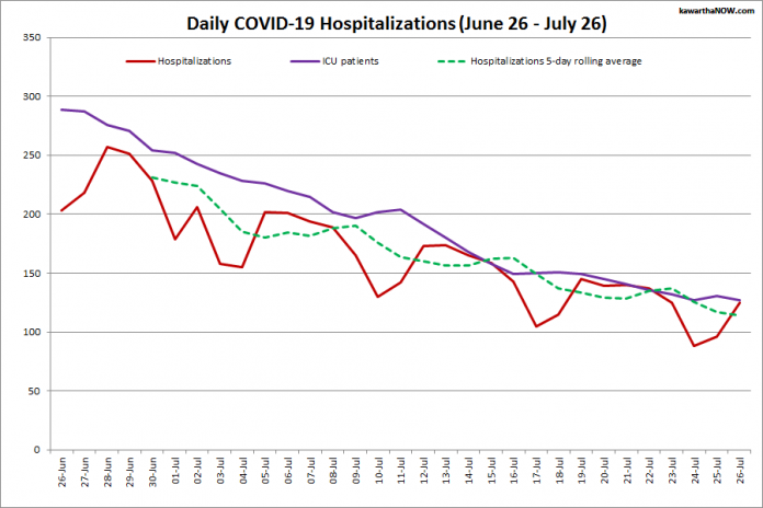 COVID-19 hospitalizations and ICU admissions in Ontario from June 26 - July 26, 2021. The red line is the daily number of COVID-19 hospitalizations, the dotted green line is a five-day rolling average of hospitalizations, and the purple line is the daily number of patients with COVID-19 in ICUs. (Graphic: kawarthaNOW.com)