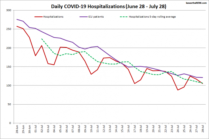COVID-19 hospitalizations and ICU admissions in Ontario from June 28 - July 28, 2021. The red line is the daily number of COVID-19 hospitalizations, the dotted green line is a five-day rolling average of hospitalizations, and the purple line is the daily number of patients with COVID-19 in ICUs. (Graphic: kawarthaNOW.com)