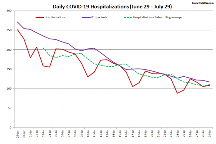 COVID-19 hospitalizations and ICU admissions in Ontario from June 29 - July 29, 2021. The red line is the daily number of COVID-19 hospitalizations, the dotted green line is a five-day rolling average of hospitalizations, and the purple line is the daily number of patients with COVID-19 in ICUs. (Graphic: kawarthaNOW.com)
