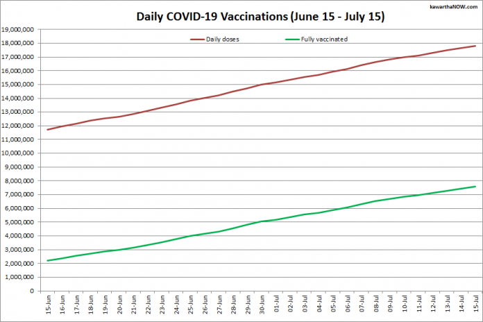 COVID-19 vaccinations in Ontario from June 15 - July 15, 2021. The red line is the cumulative number of daily doses administered and the green line is the cumulative number of people fully vaccinated with two doses of vaccine. (Graphic: kawarthaNOW.com)