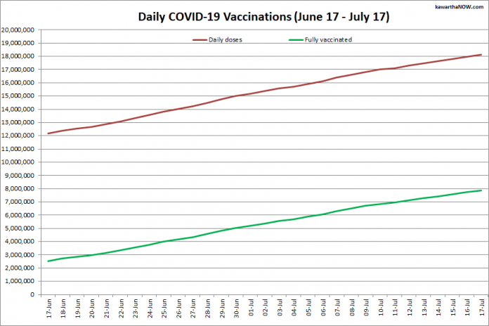 COVID-19 vaccinations in Ontario from June 16 - July 16, 2021. The red line is the cumulative number of daily doses administered and the green line is the cumulative number of people fully vaccinated with two doses of vaccine. (Graphic: kawarthaNOW.com)
