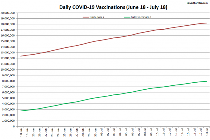 COVID-19 vaccinations in Ontario from June 18 - July 18, 2021. The red line is the cumulative number of daily doses administered and the green line is the cumulative number of people fully vaccinated with two doses of vaccine. (Graphic: kawarthaNOW.com)