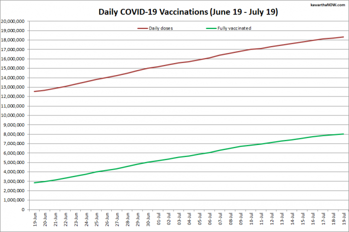 COVID-19 vaccinations in Ontario from June 19 - July 19, 2021. The red line is the cumulative number of daily doses administered and the green line is the cumulative number of people fully vaccinated with two doses of vaccine. (Graphic: kawarthaNOW.com)